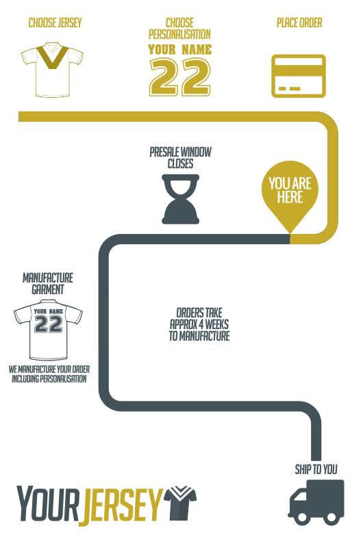Process Map - Presale - Postorder